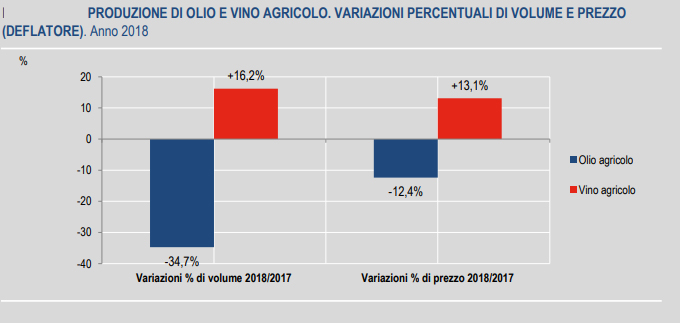 Differenze di produzione di olio e vino. Variazioni percentuali di volume e prezzo, Istat, 2018