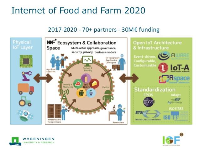 IoT nel settore alimentare europeo: il progetto IoF2020